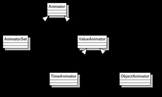 属性动画类图