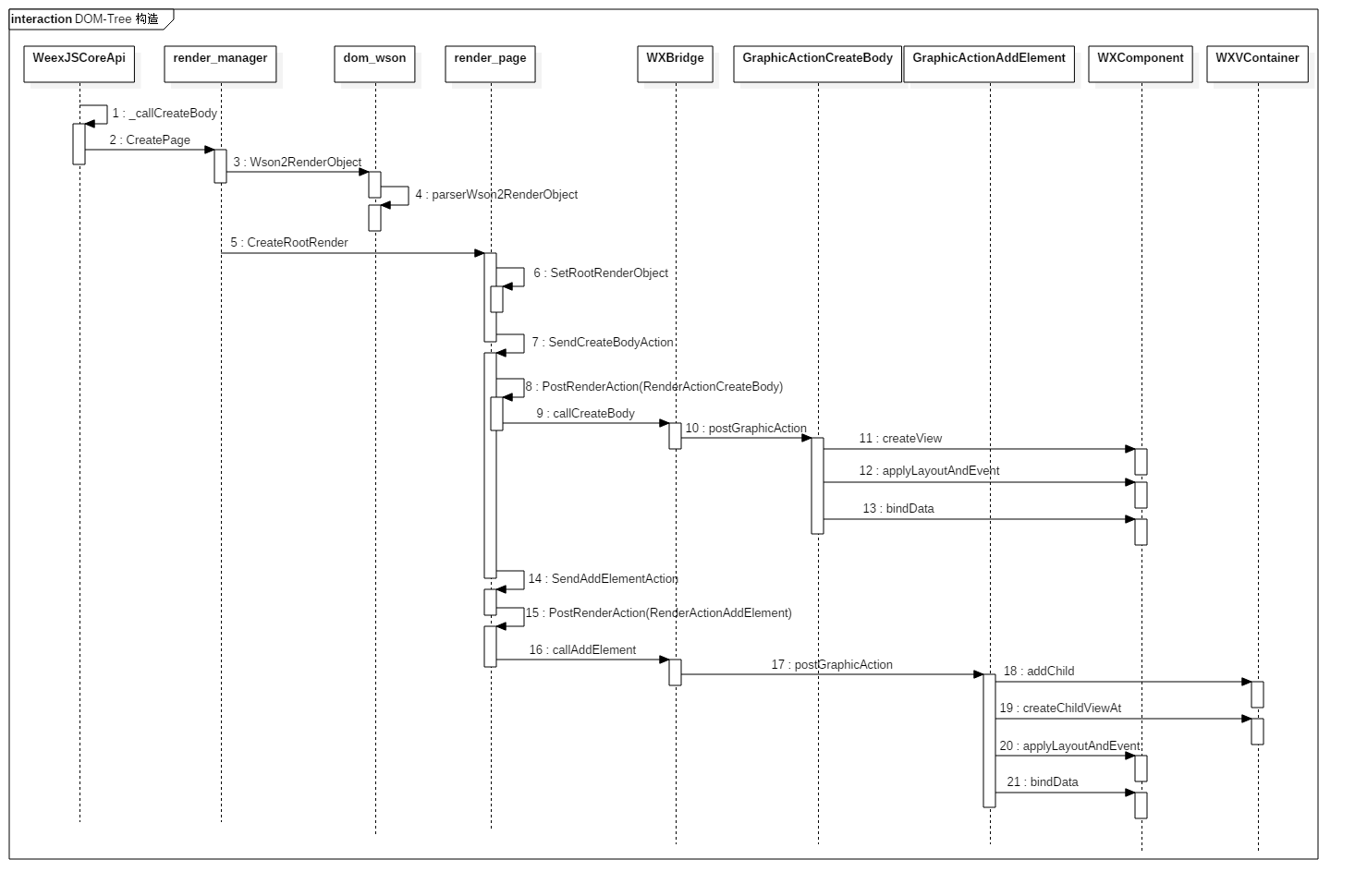 DOM-Tree 构造