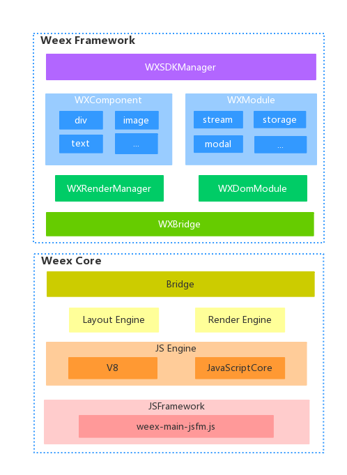 Weex整体架构