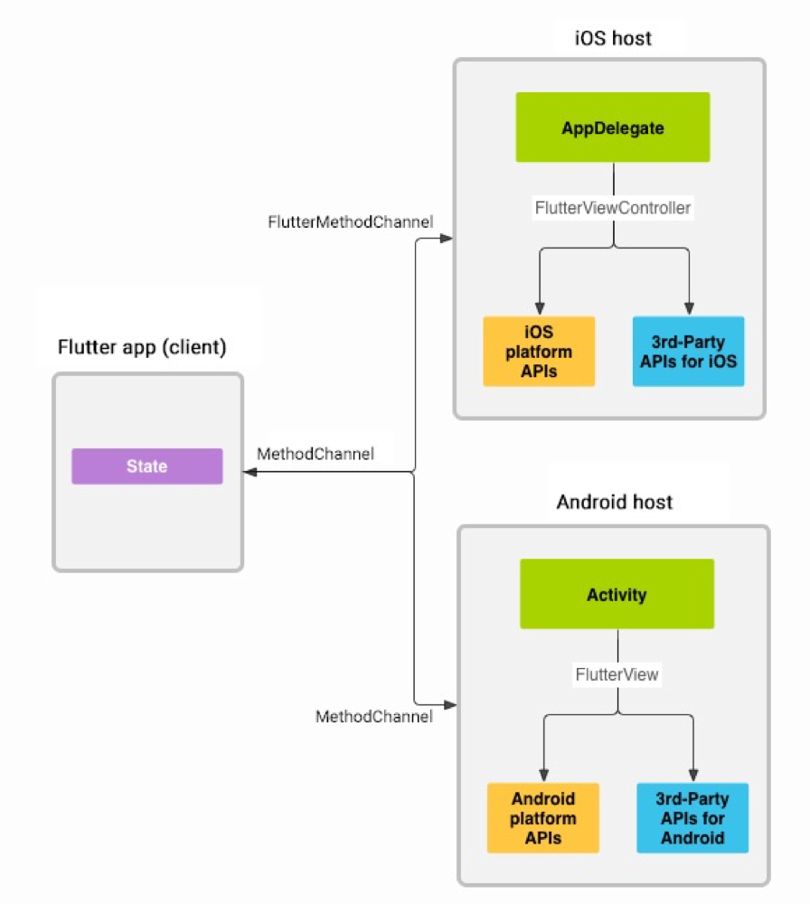 flutter-platform-channel