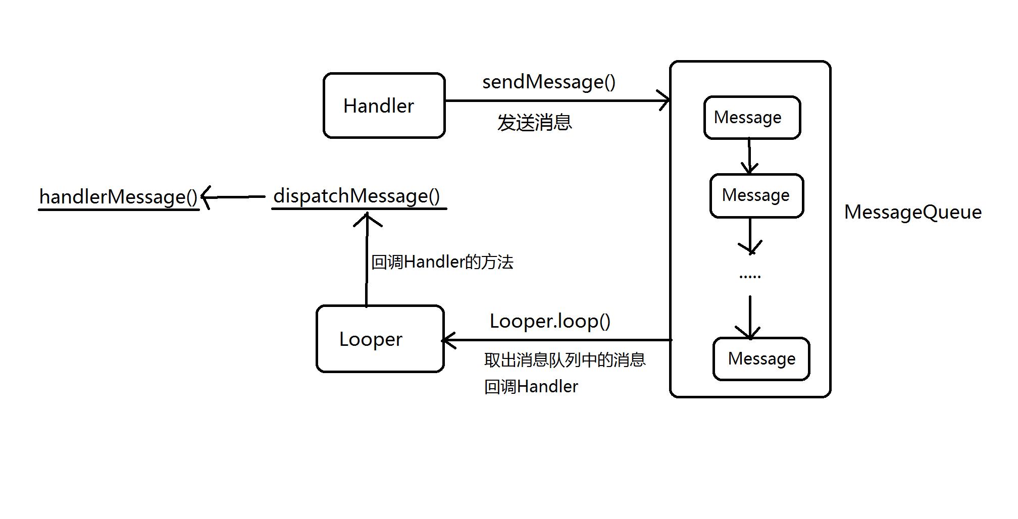 Handler 通信机制
